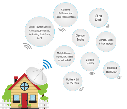 payment gateway for dth industry